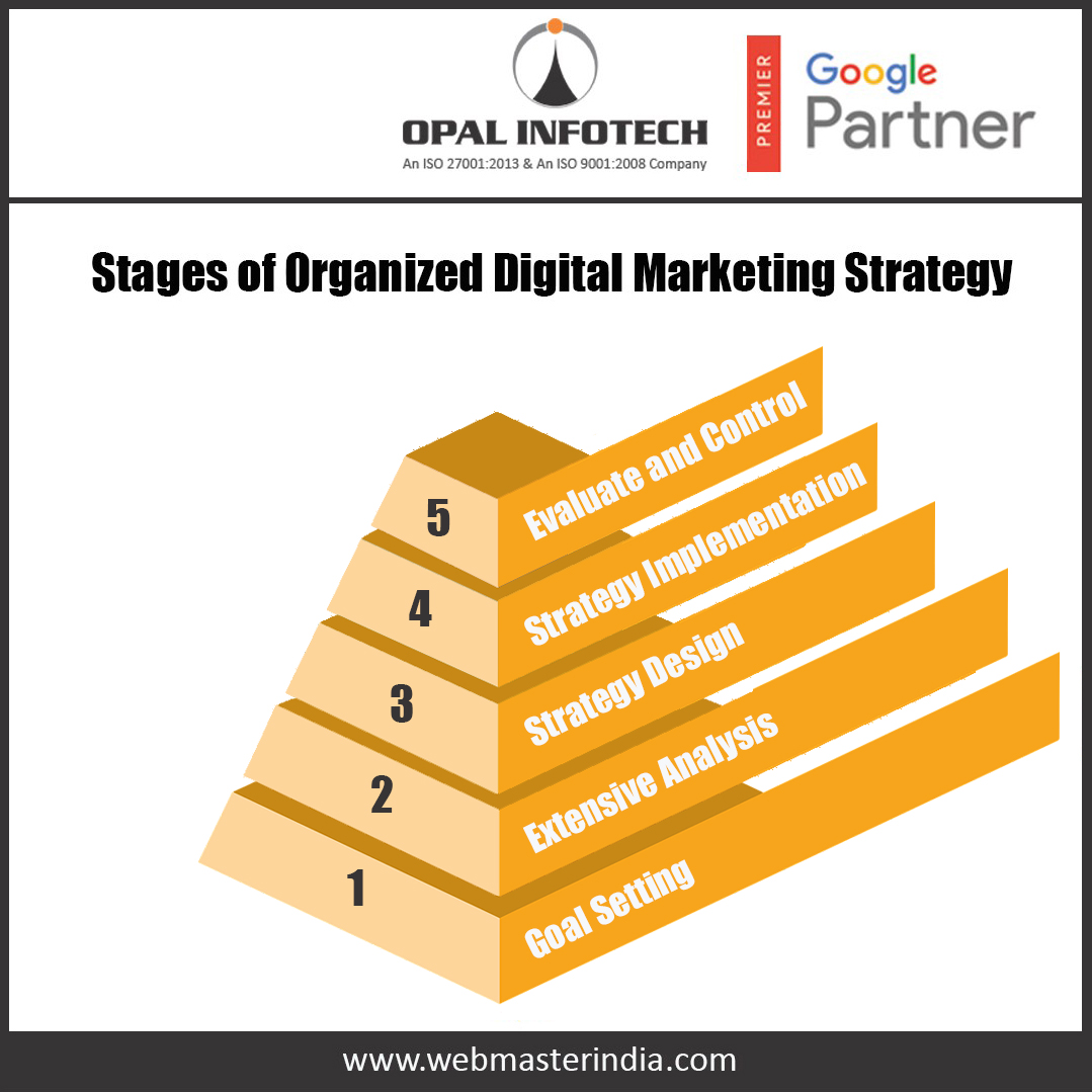 Stages of digital marketing strategy