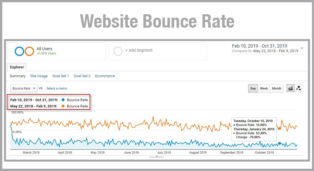 essential oil website bounce rate comparison